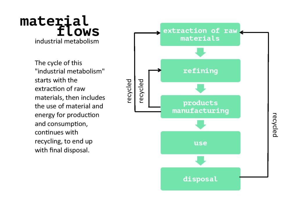 Hegia-Industrial Metabolism-page-007