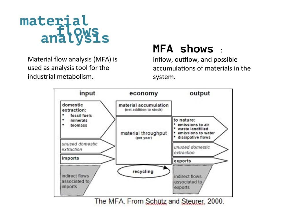 Hegia-Industrial Metabolism-page-009